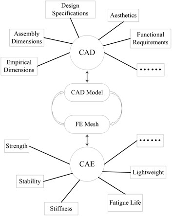 The interactive process between CAD and CAE of traditional FEA