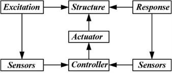AVC Configuration