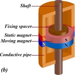 Two different types of magnetic negative stiffness dampers composed of a number  of constant magnets set into a conductive pipe proposed by Shi and Zhu [77]