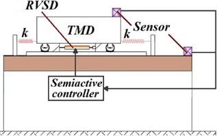Schematic diagram of RVS-TMD  proposed by Lin et al. [91]