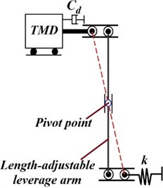 Leverage-type stiffness  controllable mass damper [92]