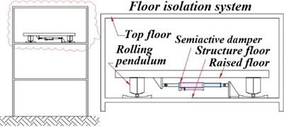 Semi active floor isolation scheme proposed by Shi et al. [96]