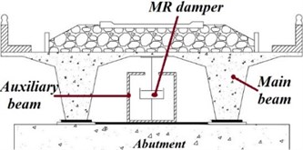 Vibration control of railway bridges in the transverse direction subjected  to high-speed traffic through MR dampers [98]