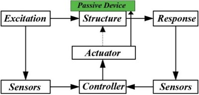 Components of an HVC system