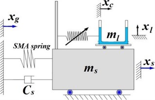 SMA-LCD in a SDOF system proposed by Gur et al. [104]
