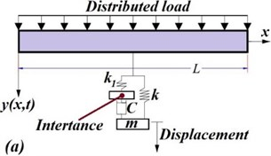 Two configurations of inerter-based passive vibration control: a) a mass linked to a parallel damper and spring in series with an inerter (Case 1), b) a traditional dynamic vibration absorber in series  with an inerter (Case 2) for vibration control of the beam-type structures proposed by Jin et al. [62]