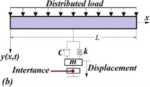 Invited Review: Recent developments in vibration control of building