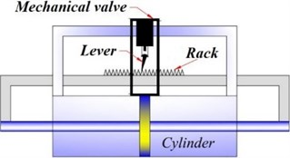 RPSD configuration using the rack-lever mechanism presented by Walsh et al. [75]