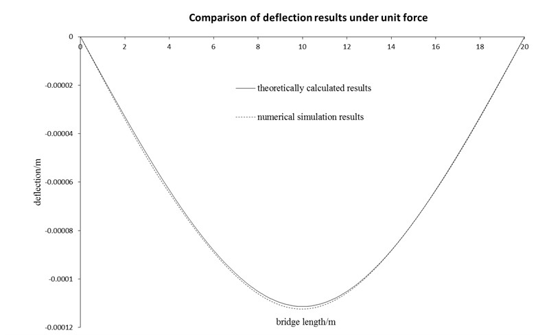Research on transverse distribution coefficient of external prestressing and carbon fiber reinforced beam