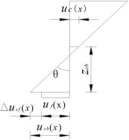 Cross-sectional displacement of composite beam