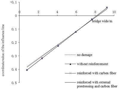 Influence line of transverse distribution  of main girder No.2