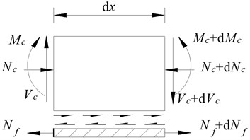 Force diagram of micro-unit at interface
