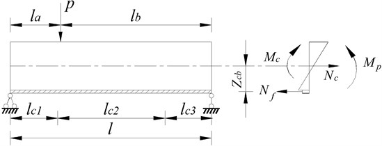 Force diagram of simply supported beam
