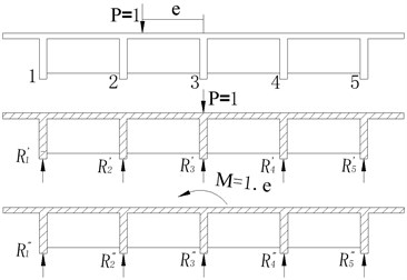 Force diagram of each main girder under eccentric load