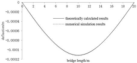 Comparison of deflection results under unit force