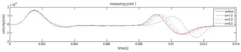The velocity history of the measuring point of the pile top
