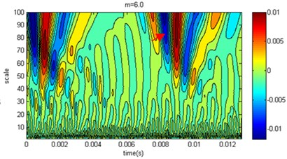 Wavelet coefficient distribution at measuring point 1 of the pile top