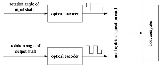 Block diagram of a signal acquisition system