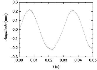 Measured curve of initial torsional vibration signal