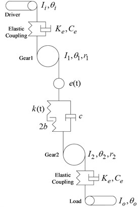 Dynamic model of the gear system