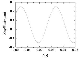 Simulation curve of initial torsional vibration signal