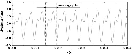 Simulation results after filtering with the use of discrete wavelet transform