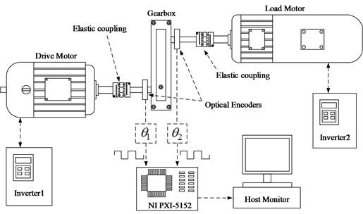 Measuring principle of the experimental bench