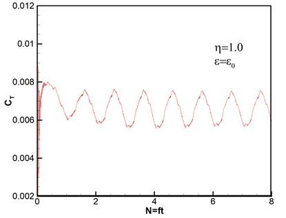 Thrust response under different disturbance frequencies