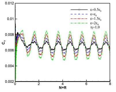 Thrust response under different disturbance amplitudes of velocity