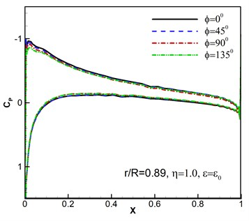 Surface pressure coefficients under wind disturbance