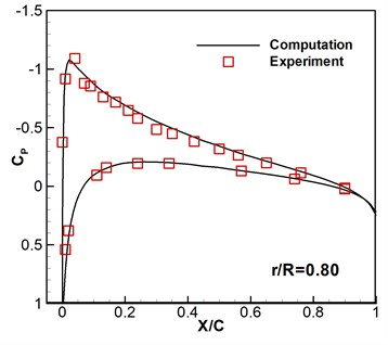 Computed and experimental surface pressure coefficient without wind disturbance