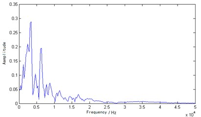 Fourier transform spectrum