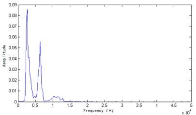 VMD marginal spectrum