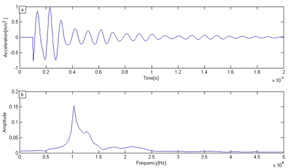 Simulation signal and its Fourier amplitude:  a) IE simulation signal, b) Fourier amplitude spectrum