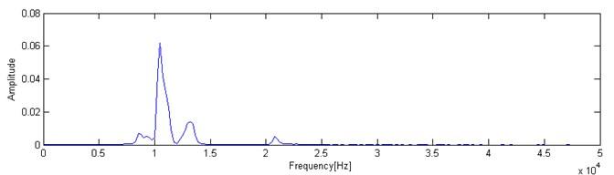 The marginal spectrum of simulation signal