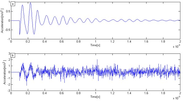 Numerical simulation signal:  a) original IE signal, b) IE signal under strong white noise