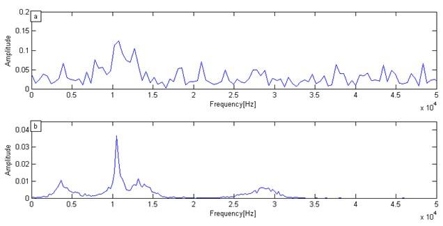 Numerical simulation signal spectrum:  a) Fourier transform spectrum, b) VMD marginal spectrum