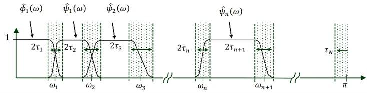 Fourier axis segmentation and EWT wavelets construction