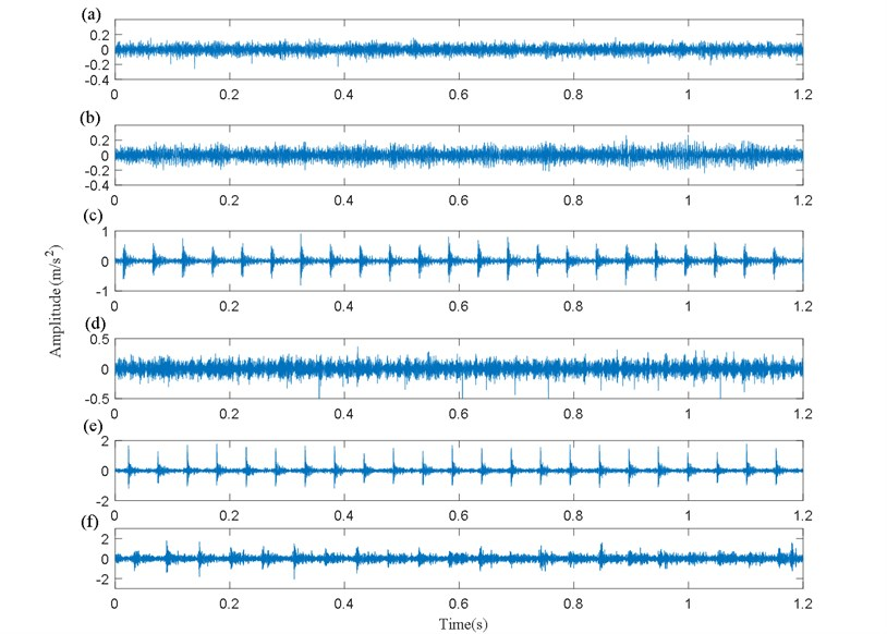 Pinion vibration signals of gearbox with different faults:  a) G, b) TRC, c) CTL, d) CTW, e) MT, f) GSW