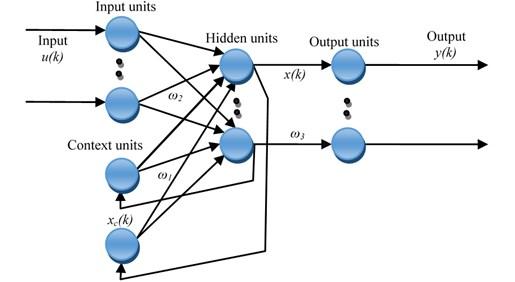 Structure of Elman neural network
