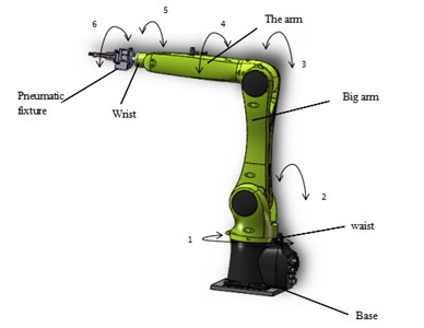 Schematic diagram of the overall handling of the robot
