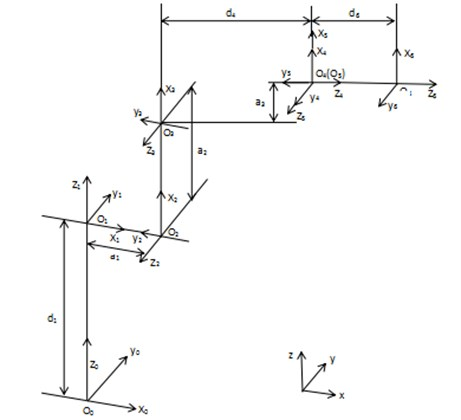 Handling robot connecting rod coordinate system