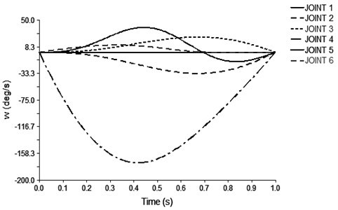 The speed of the joint rotation of the robot