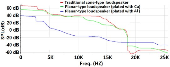 Performances of loudspeakers with audio test signal for frequencies of 20 Hz-20 kHz over 140 s:  a) time-domain responses of sound pressures in Pa (Pascals), b) sound pressure levels in dB