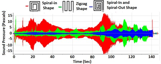 Performances of aluminum coils with spiral-in, zigzag, and spiral-in and spiral-out shapes:  a) time-domain responses of sound pressures (in Pa), b) sound pressure levels (in dB)