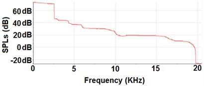 SPL curve for EFPL #6