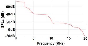 SPL curve for EFPL #7