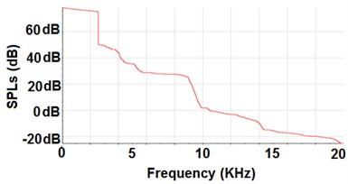 SPL curve for EFPL #8