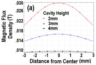 Magnitude curves of B above the speaker surface lying in the vertical planes along the center axes for different cavity height: a) vertically, b) horizontally polarized magnets (diameter 3 mm)