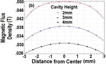 Magnitude curves of B for different cavity height by using: a) vertically,  b) horizontally polarized magnets (diameter 6 mm)